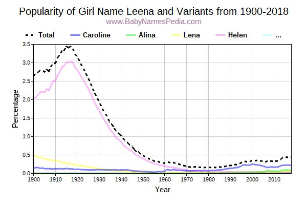 Variant Popularity Trend  for Leena  from 1900 to 2015