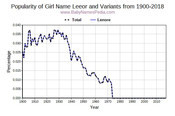 Variant Popularity Trend  for Leeor  from 1900 to 2018