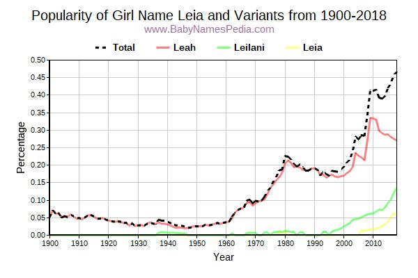 Variant Popularity Trend  for Leia  from 1900 to 2016