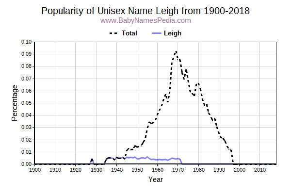 Unisex Popularity Trend  for Leigh  from 1900 to 2015