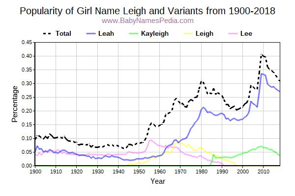 Variant Popularity Trend  for Leigh  from 1900 to 2015