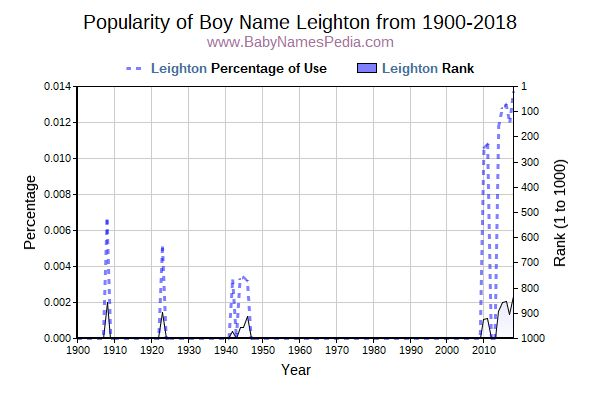 Popularity Trend  for Leighton  from 1900 to 2018