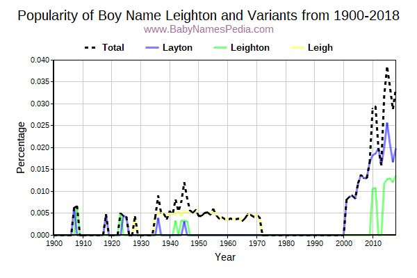 Variant Popularity Trend  for Leighton  from 1900 to 2018
