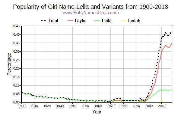 Variant Popularity Trend  for Leila  from 1900 to 2016