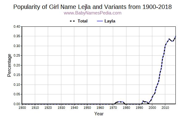 Variant Popularity Trend  for Lejla  from 1900 to 2016