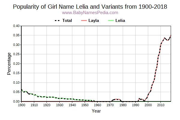 Variant Popularity Trend  for Lelia  from 1900 to 2015