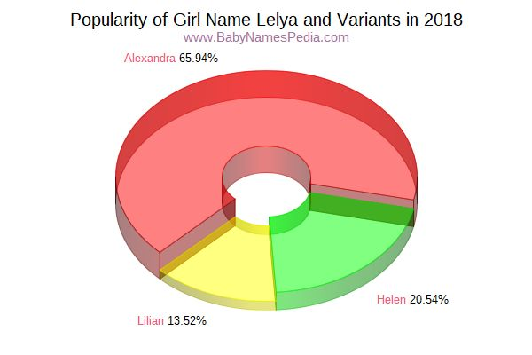 Variant Popularity Chart  for Lelya  in 2018