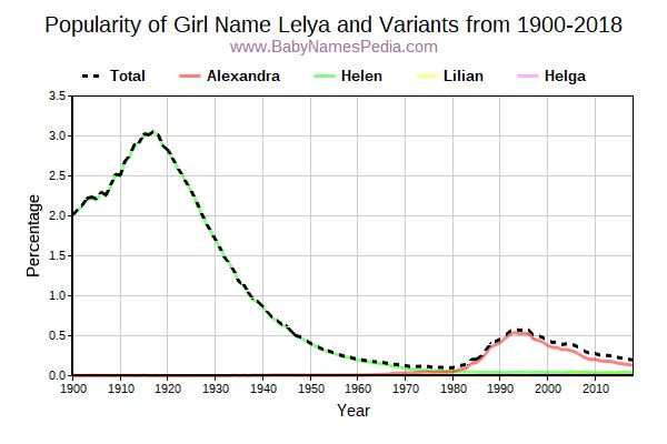 Variant Popularity Trend  for Lelya  from 1900 to 2018