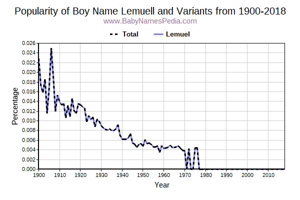 Variant Popularity Trend  for Lemuell  from 1900 to 2018