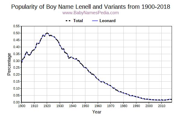 Variant Popularity Trend  for Lenell  from 1900 to 2016