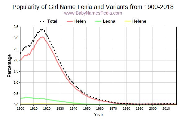 Variant Popularity Trend  for Lenia  from 1900 to 2015