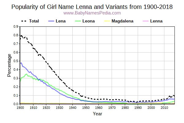 Variant Popularity Trend  for Lenna  from 1900 to 2018