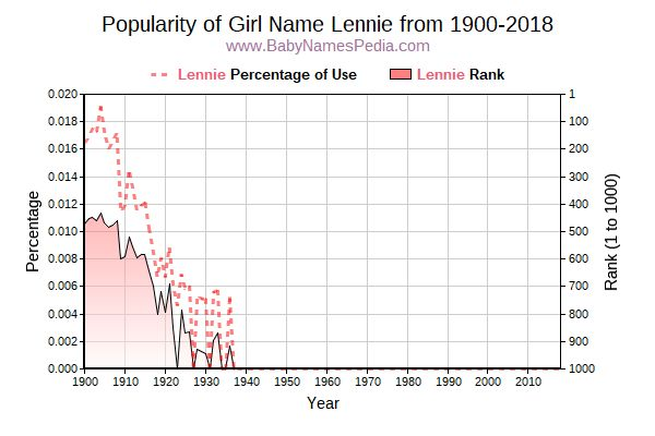 Popularity Trend  for Lennie  from 1900 to 2018