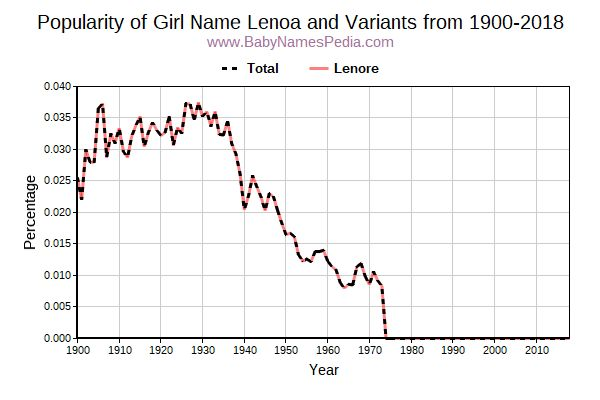 Variant Popularity Trend  for Lenoa  from 1900 to 2017