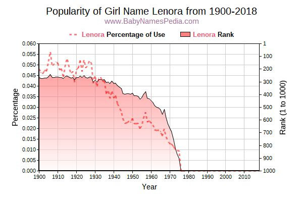 Popularity Trend  for Lenora  from 1900 to 2018