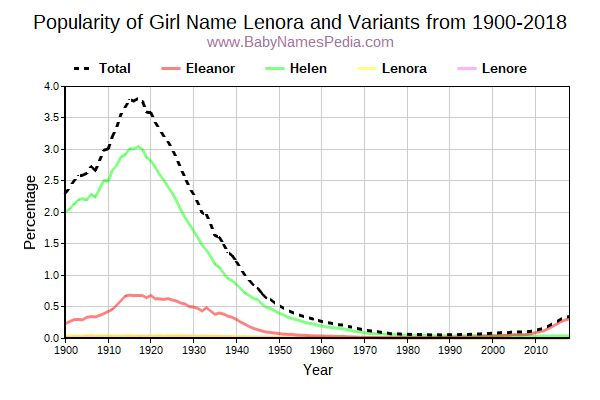 Variant Popularity Trend  for Lenora  from 1900 to 2018