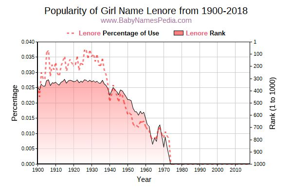 Popularity Trend  for Lenore  from 1900 to 2016