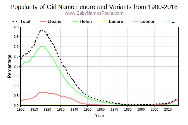 Variant Popularity Trend  for Lenore  from 1900 to 2016