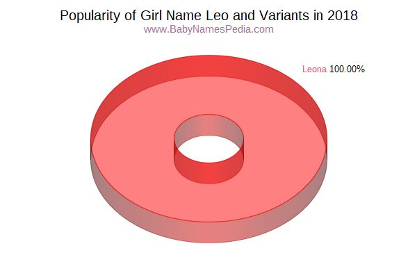 Variant Popularity Chart  for Leo  in 2018