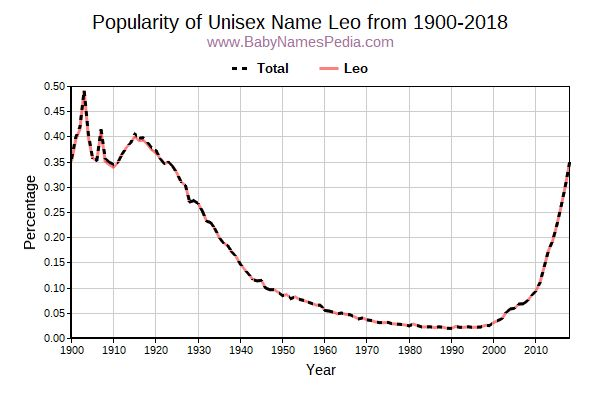 Unisex Popularity Trend  for Leo  from 1900 to 2018