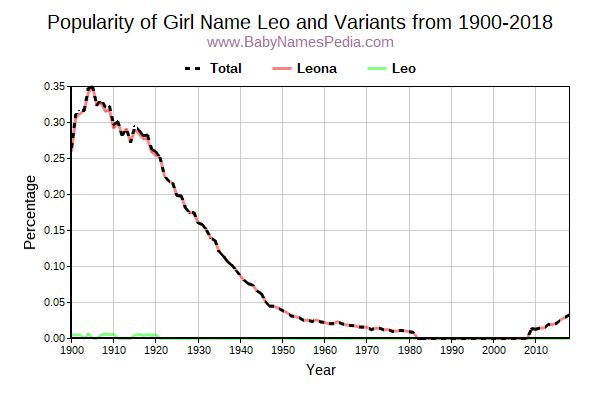 Variant Popularity Trend  for Leo  from 1900 to 2018