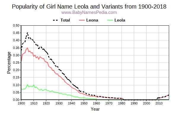 Variant Popularity Trend  for Leola  from 1900 to 2018