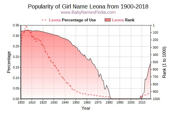 Popularity Trend  for Leona  from 1900 to 2015