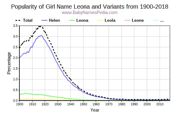 Variant Popularity Trend  for Leona  from 1900 to 2018