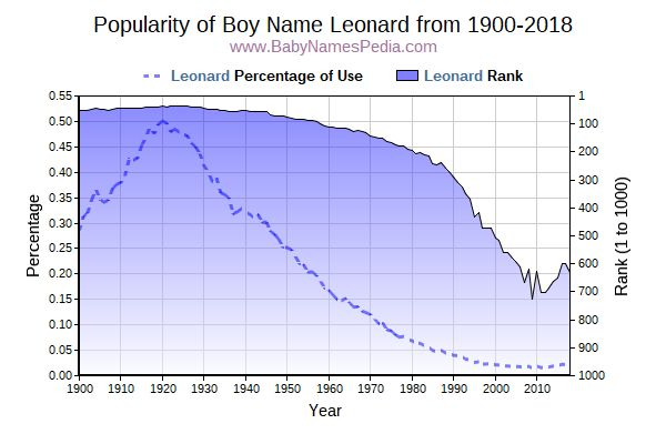 Popularity Trend  for Leonard  from 1900 to 2017