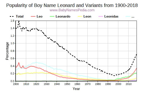 Variant Popularity Trend  for Leonard  from 1900 to 2017