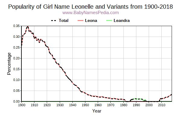 Variant Popularity Trend  for Leonelle  from 1900 to 2018