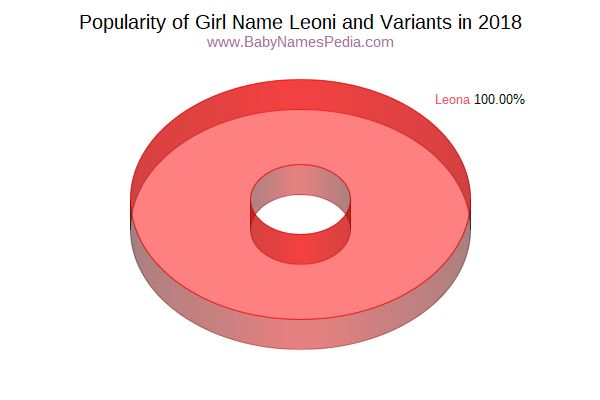 Variant Popularity Chart  for Leoni  in 2018