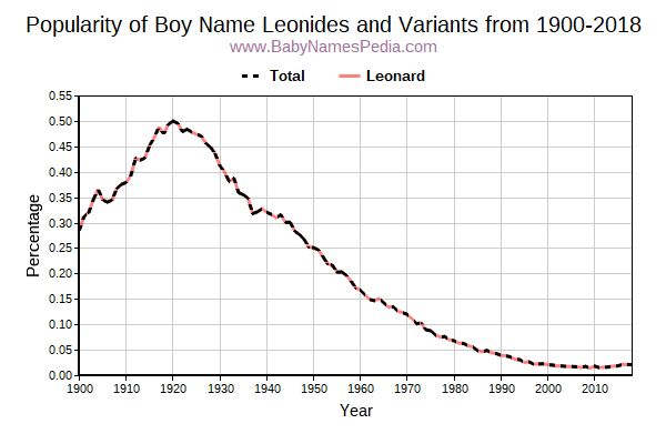 Variant Popularity Trend  for Leonides  from 1900 to 2015