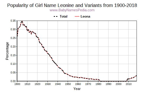 Variant Popularity Trend  for Leonine  from 1900 to 2017