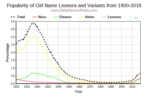 Variant Popularity Trend  for Leonora  from 1900 to 2017