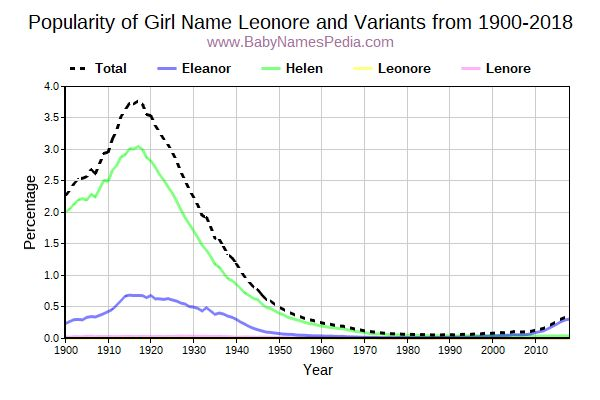 Variant Popularity Trend  for Leonore  from 1900 to 2018