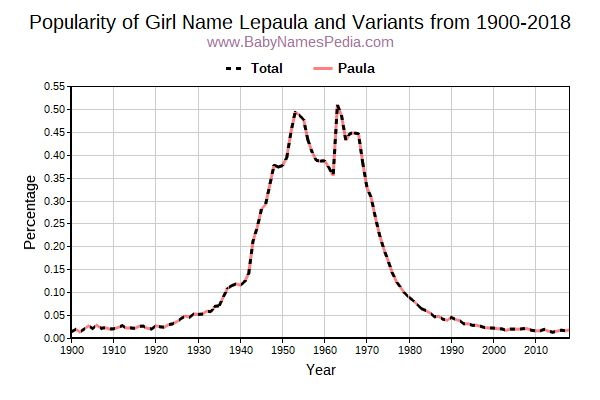Variant Popularity Trend  for Lepaula  from 1900 to 2016