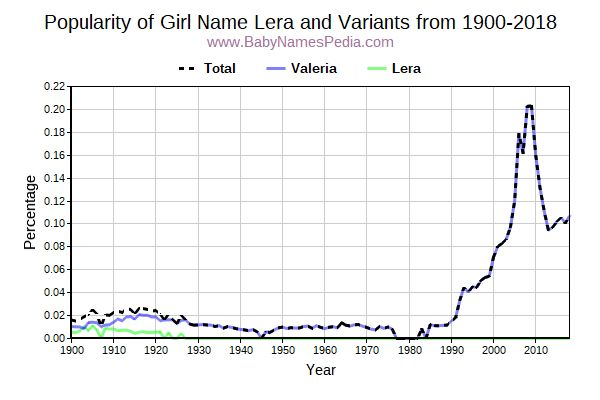 Variant Popularity Trend  for Lera  from 1900 to 2016