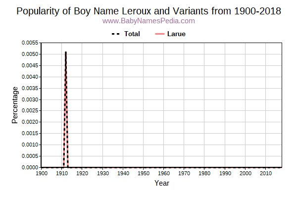 Variant Popularity Trend  for Leroux  from 1900 to 2017