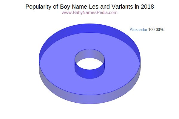 Variant Popularity Chart  for Les  in 2015