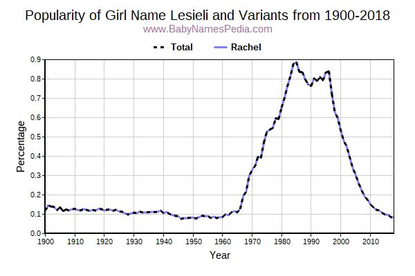Variant Popularity Trend  for Lesieli  from 1900 to 2018