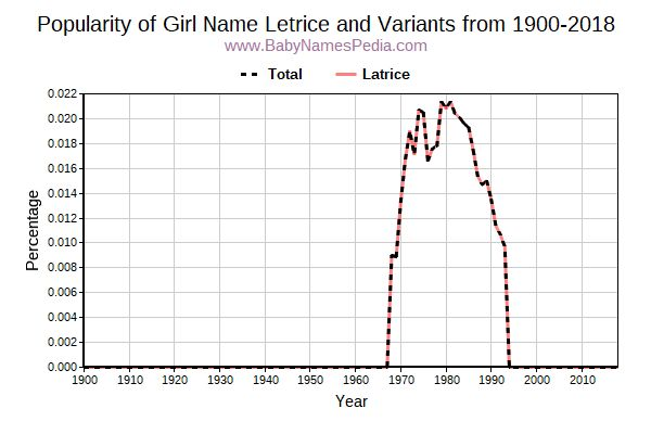 Variant Popularity Trend  for Letrice  from 1900 to 2016