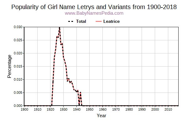Variant Popularity Trend  for Letrys  from 1900 to 2016