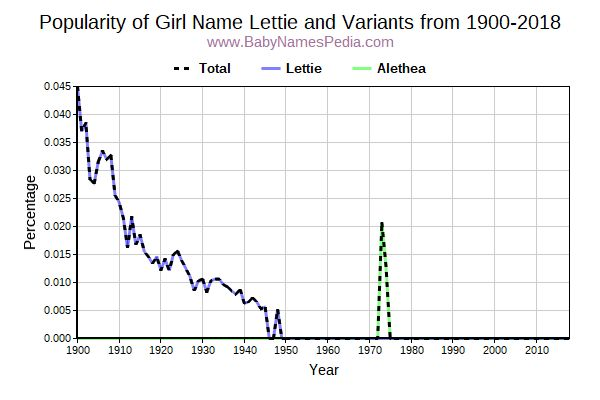 Variant Popularity Trend  for Lettie  from 1900 to 2016