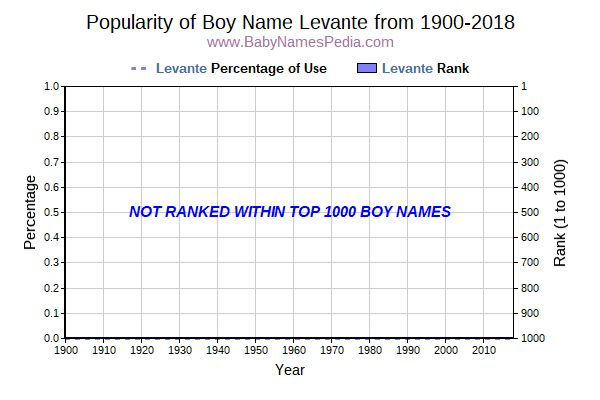 Popularity Trend  for Levante  from 1900 to 2015