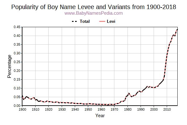 Variant Popularity Trend  for Levee  from 1900 to 2017