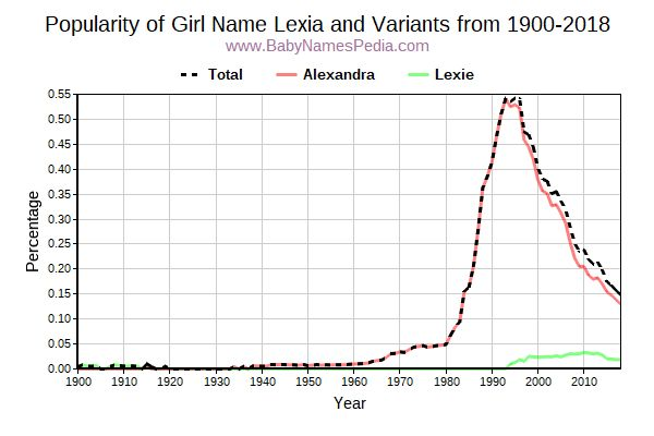 Variant Popularity Trend  for Lexia  from 1900 to 2018