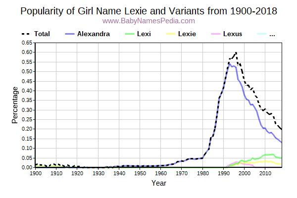 Variant Popularity Trend  for Lexie  from 1900 to 2018