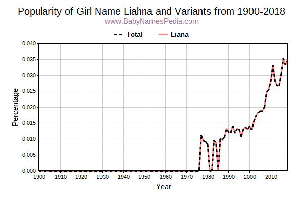 Variant Popularity Trend  for Liahna  from 1900 to 2018