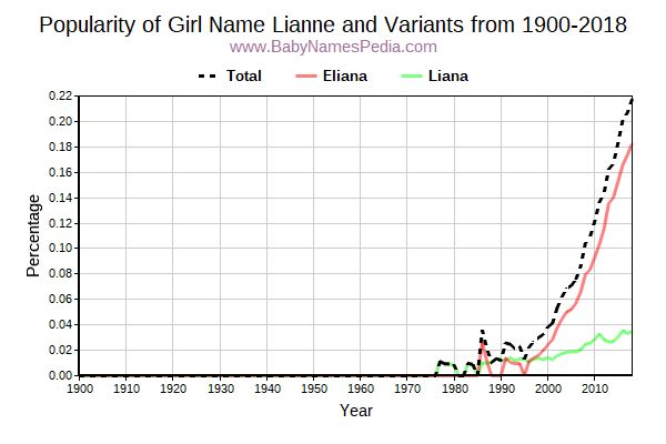 Variant Popularity Trend  for Lianne  from 1900 to 2016